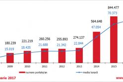 STATISTICĂ: Peste 3.000.000 de numere mobile portate in Romania